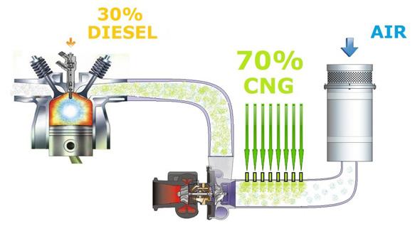 Dual fuel tehnologija